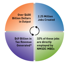 Economic Impact Study Shows Pivotal Role of Minority-Owned Businesses In U.S. Economy